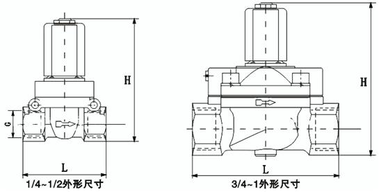进口活塞式高压电磁阀