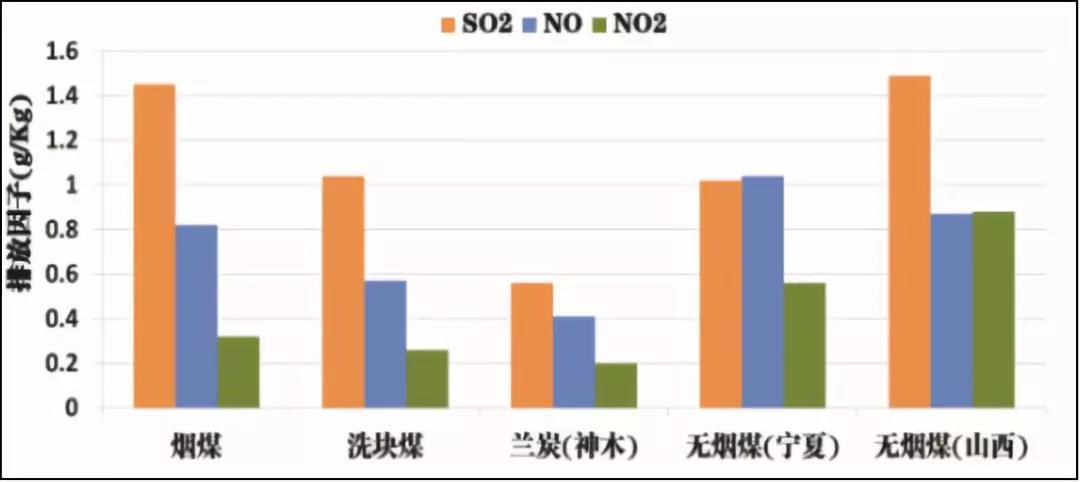 刘在堂:神木兰炭清洁取暖实践情况