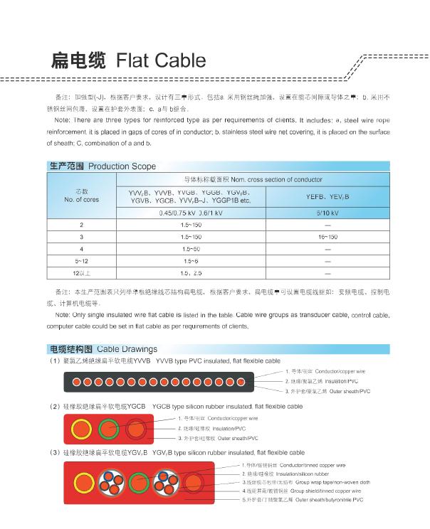 阻燃、耐熱扁電纜