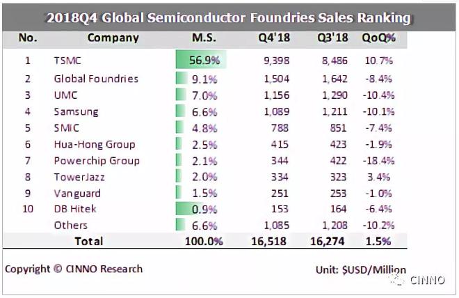 CINNO Research | 2018年全球晶圆代工产值微升4.5%,中国晶圆代工产值占比升至9%
