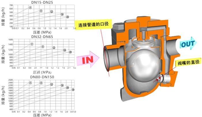 进口自由浮球式疏水阀(内螺纹式)