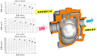 进口自由浮球式疏水阀(法兰式)