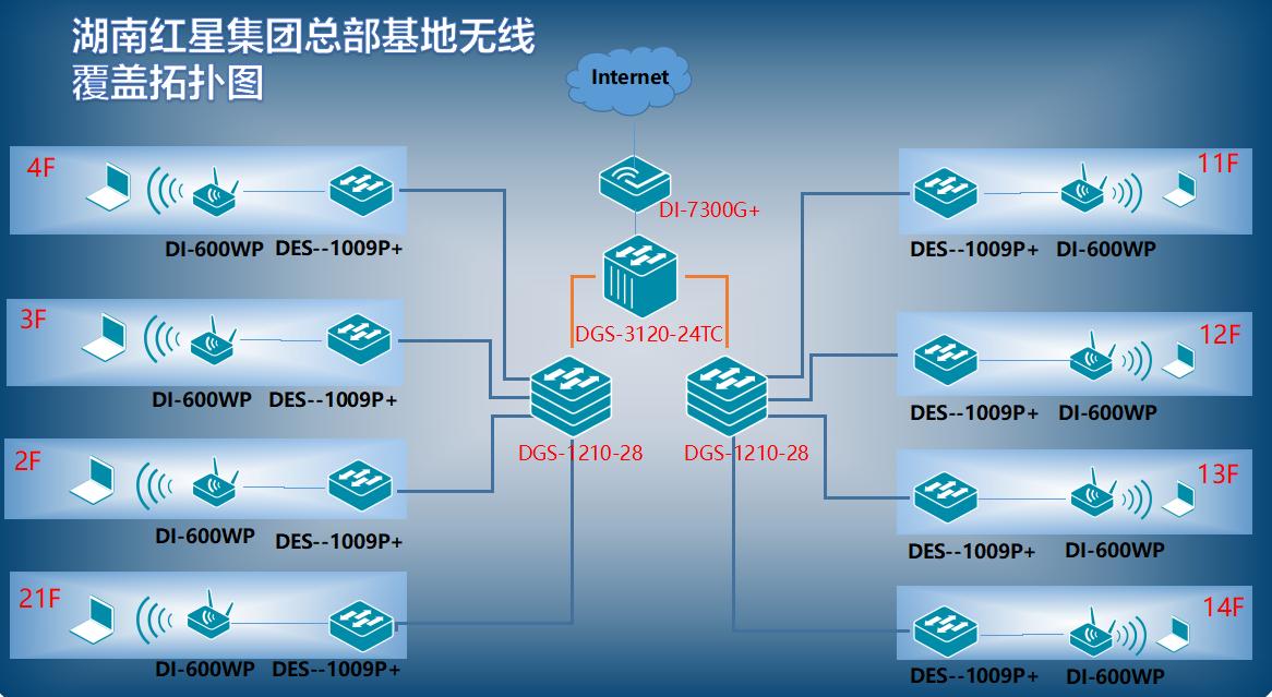 湖南紅星集團總部基地無線網絡網絡解決方案