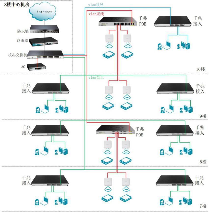 重庆中冶建工集团有限公司第三建筑工程分公司 网络建设成功案例