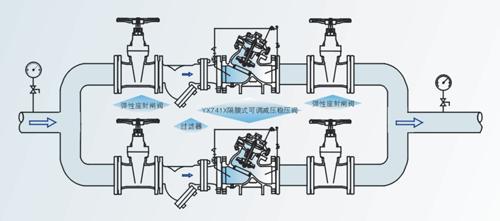 进口可调式减压稳压阀