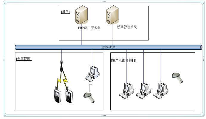 模具行业RFID仓库管理系统解决方案