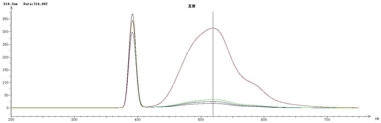 荧光分光光度法在醋酸钙、氯化镁中铝盐含量测定上的应用