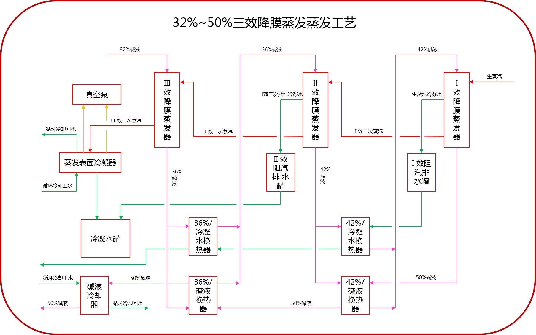 32%-50%工艺流程(三效逆流降膜蒸发)