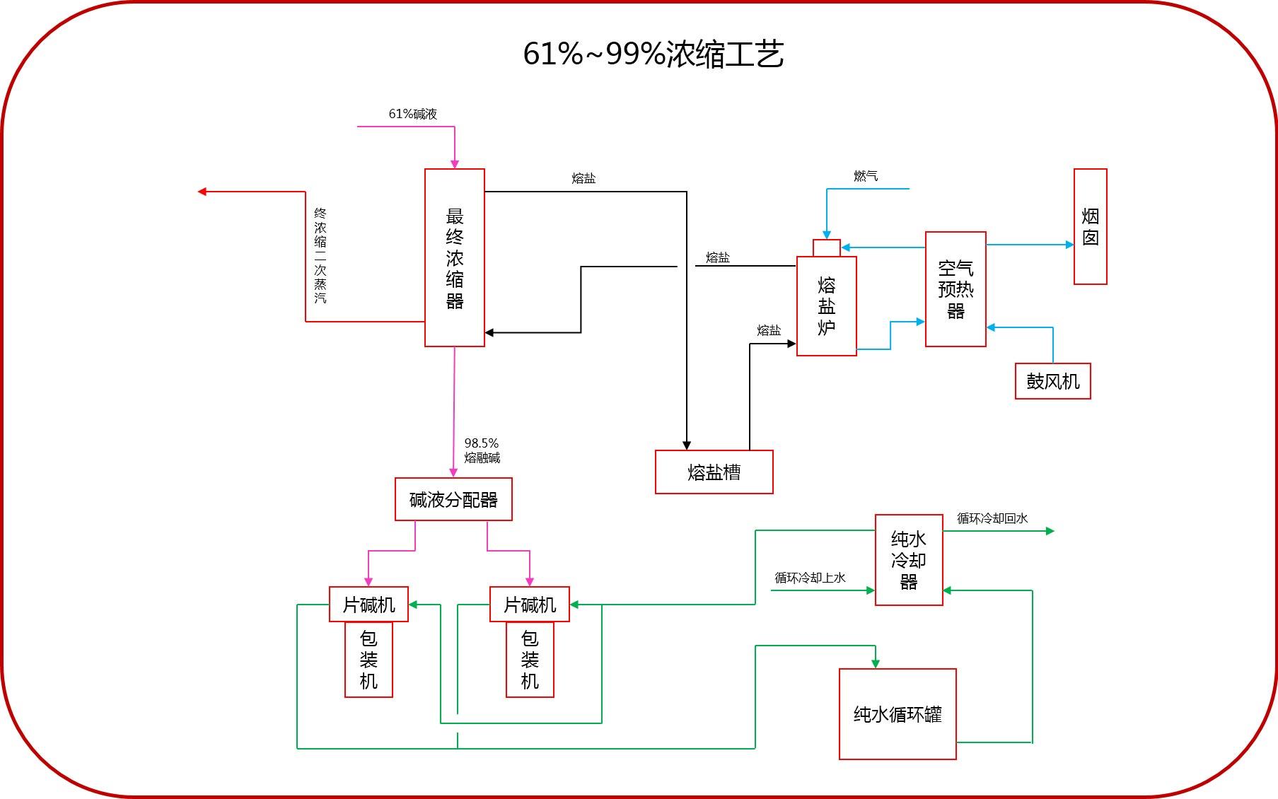 32%-99%工艺流程(3+2工艺)
