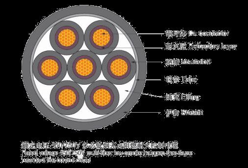阻燃低烟无卤耐火控制电缆