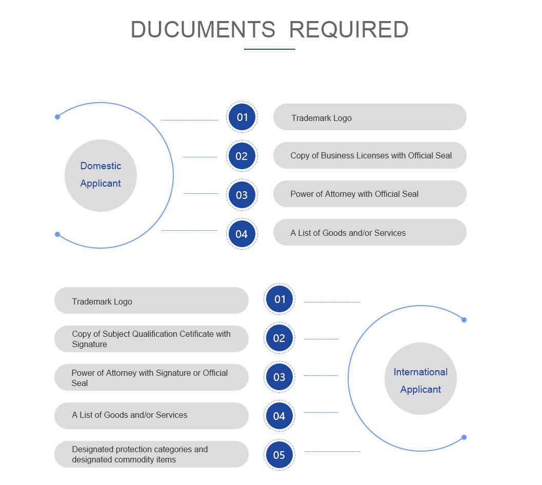 Need document