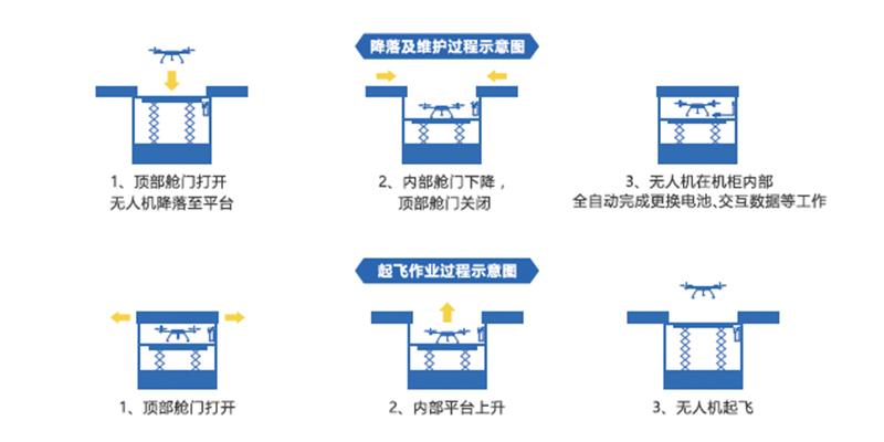 飞行控制系统