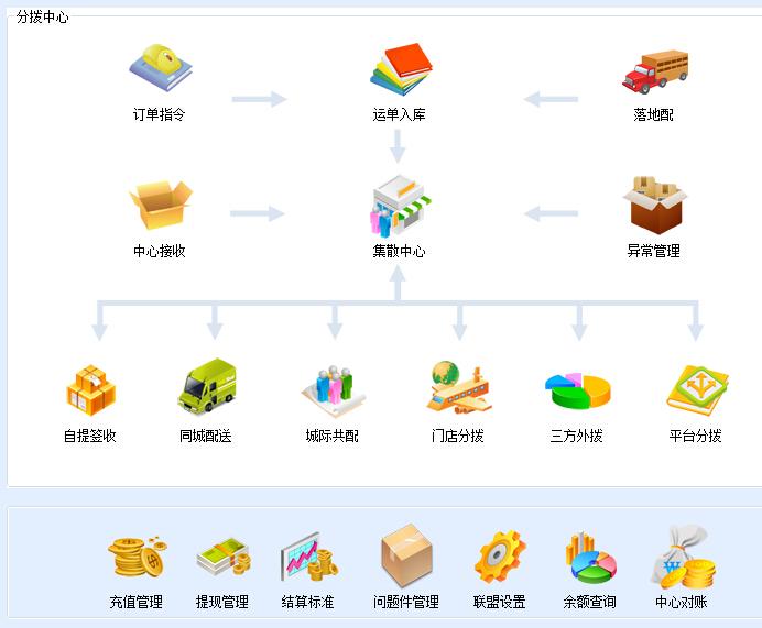 SCM供应商管理平台