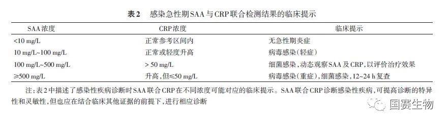 《血清淀粉样蛋白A在感染性疾病中临床应用的专家共识》正式发布