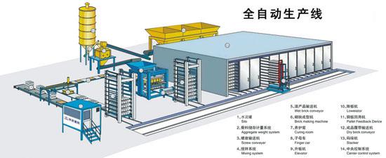 大型液压全自动生产线