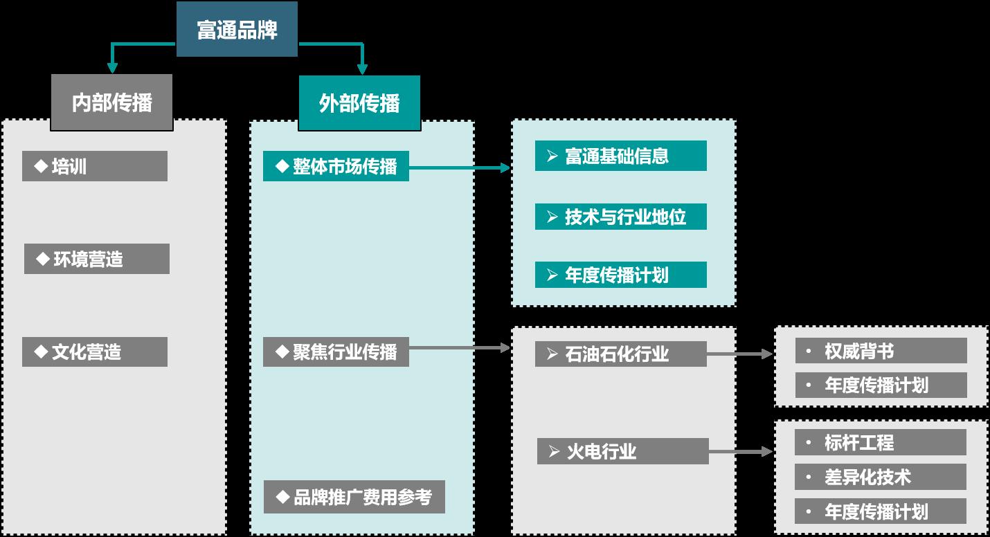 国家电网旗下子公司国电富通营销策划
