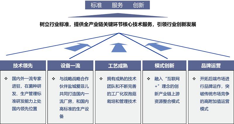 瑞泽生物战略规划、营销策划、品牌策划项目