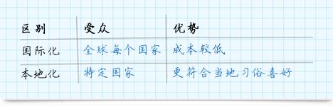 维吾尔语翻译公司