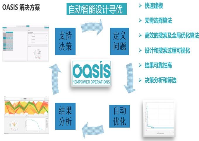 OASIS专业优化工具