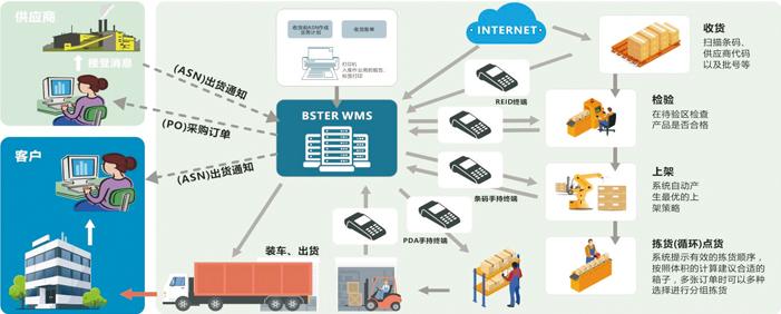 电子行业WMS仓储管理解决方案