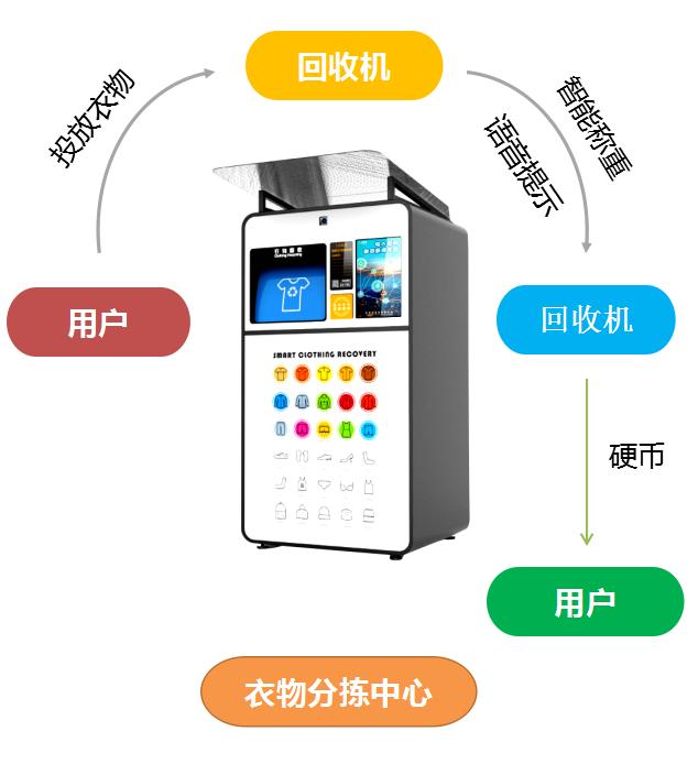 产品功能介绍之操作步骤