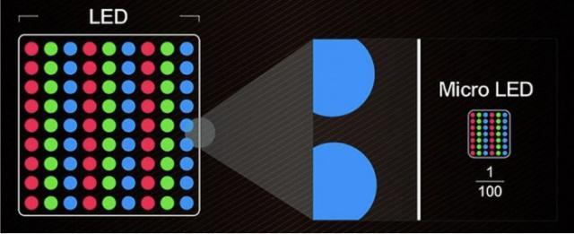 富士康大举投资MicroLED屏 欲成iPhone组件供应商