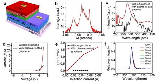 好消息:石墨烯上外延深紫外LED研究取得新进展