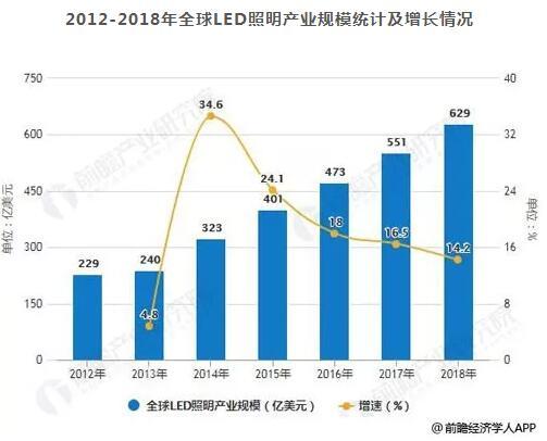 2019全球LED照明行业分析
