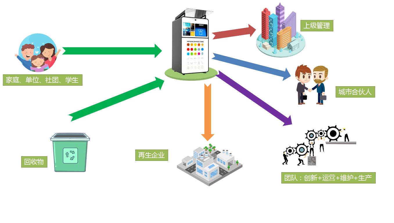 循环产业链