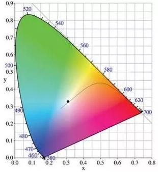 激光白光照明及车用照明优点与缺陷解析