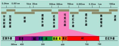 相比蓝绿光,红黄光在制程上有何特殊难点?