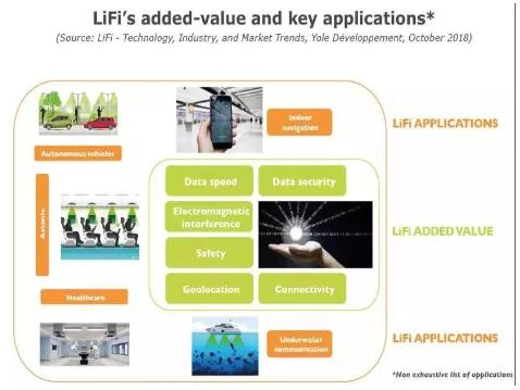 LiFi技术、产业和市场趋势分析