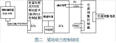 富士交流伺服系统在货架冷弯成型线中的应用