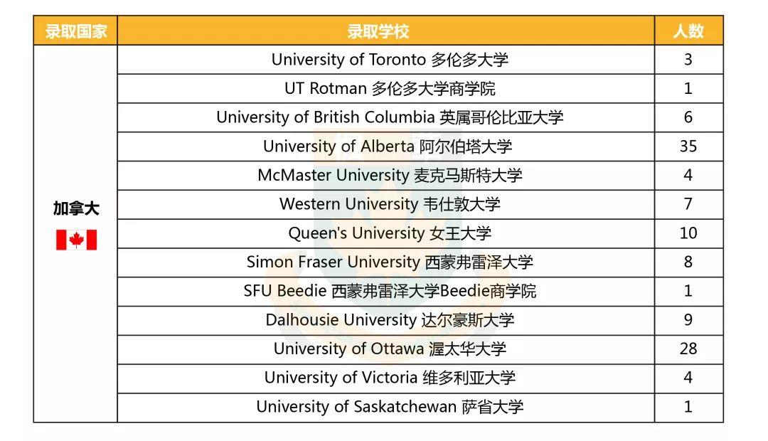 """中加枫华国际学校2019年offer榜,世界排名TOP 10、英国""""常春藤""""名校尽收囊中"""
