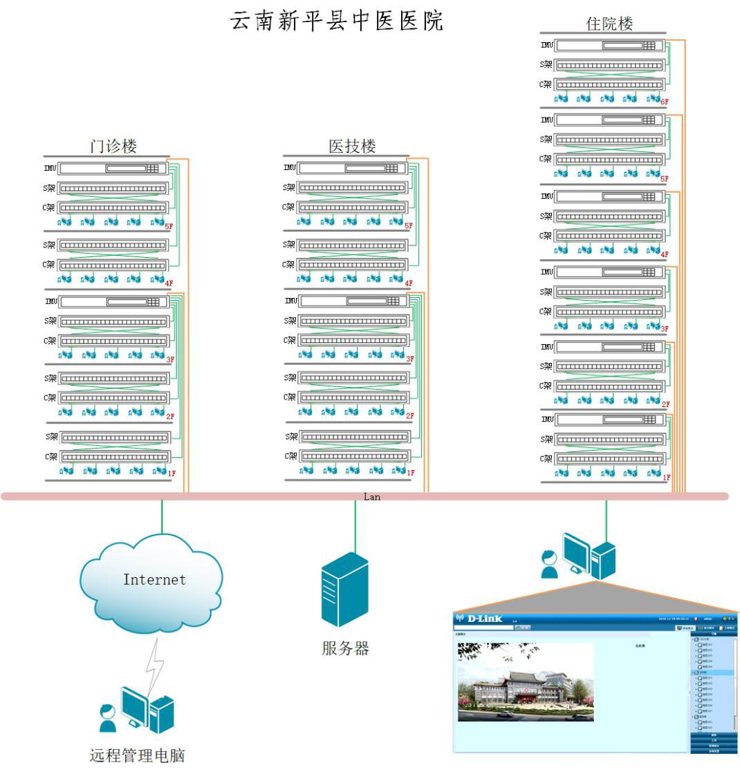 云南新平县中医医院D-Link电子配线架成功案例