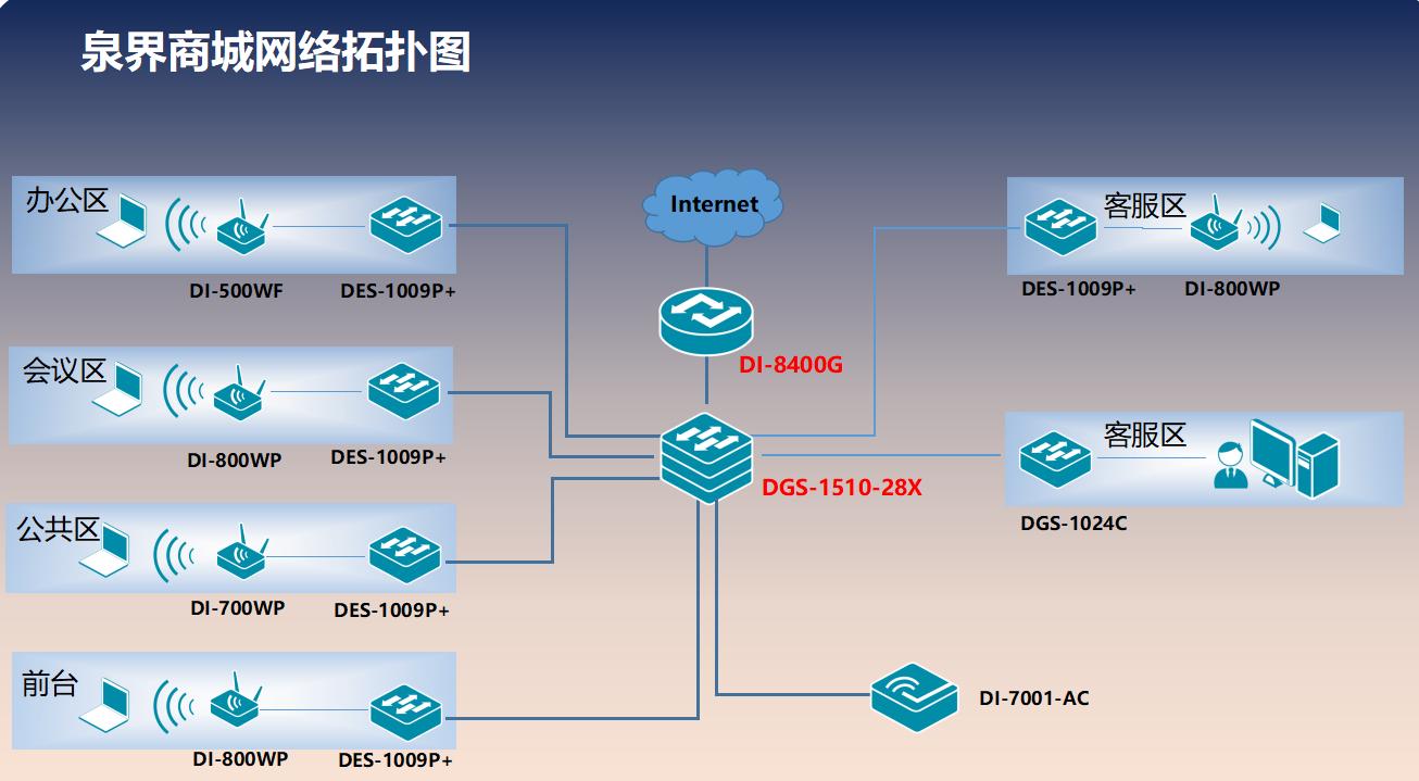 武漢泉界商城無線網絡系統解決方案