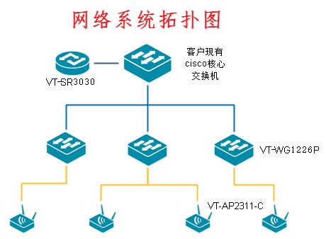 深圳市惠購商業股份有限公司倉儲wifi覆蓋解決方案成功案例