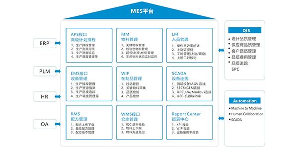 MES生产制造执行系统