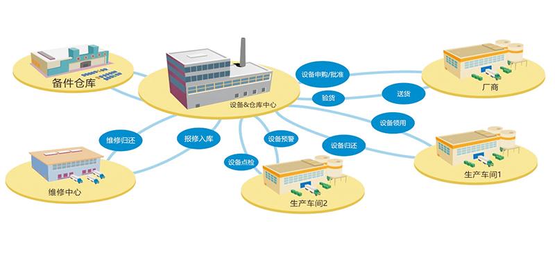 EMS设备管理系统