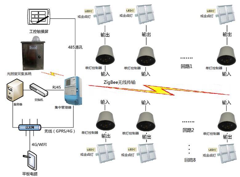 无线智能化控制系统