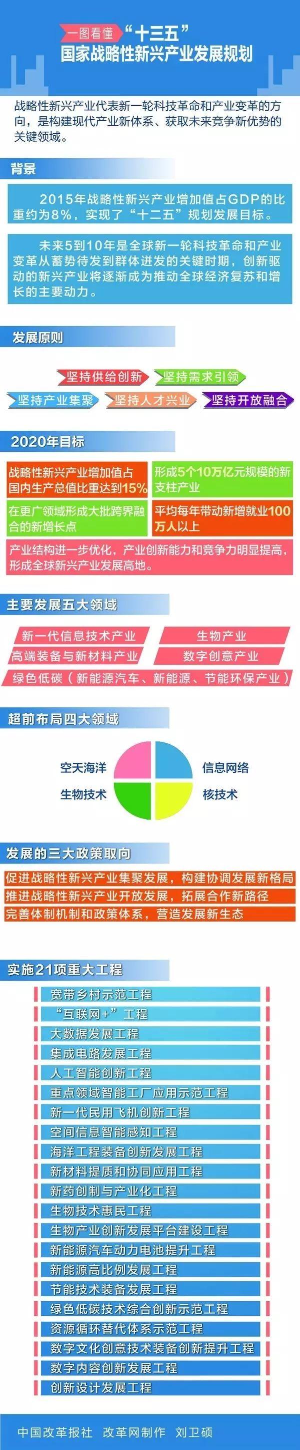新版战略性新兴产业指导目录发布,新增16个重点方向