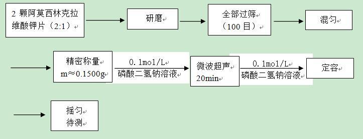 熒光分光光度法在克拉維酸聚合物 及其他熒光雜質含量測定上的應用