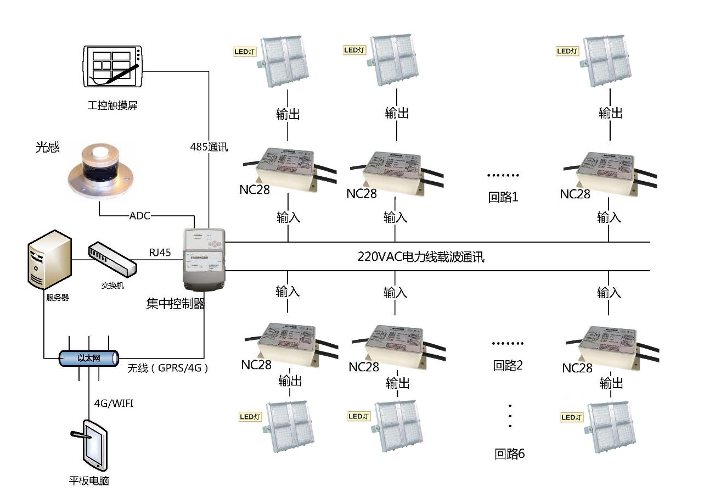 电力载波控制系统