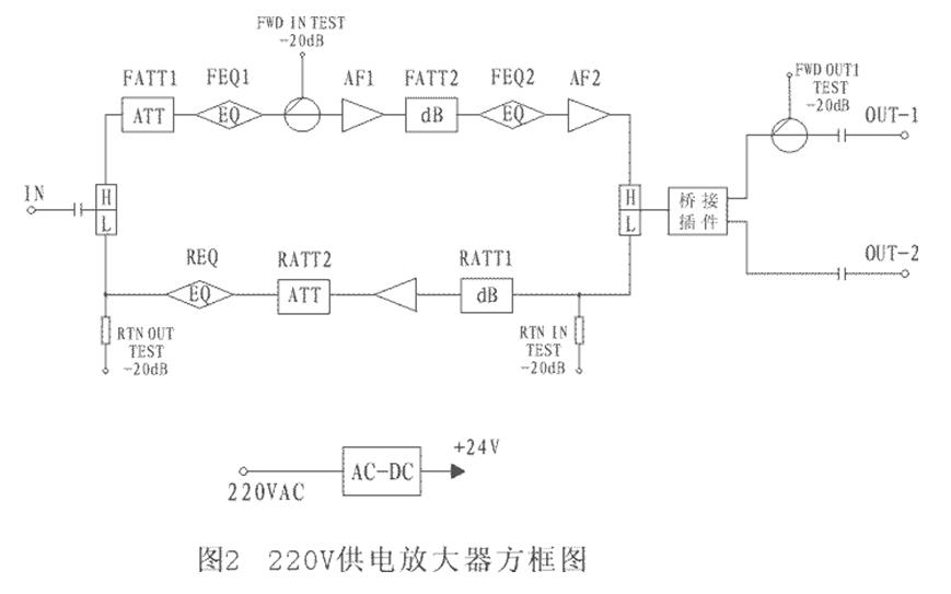 4735H野外型两路干线放大器(双模块功率倍增输出)