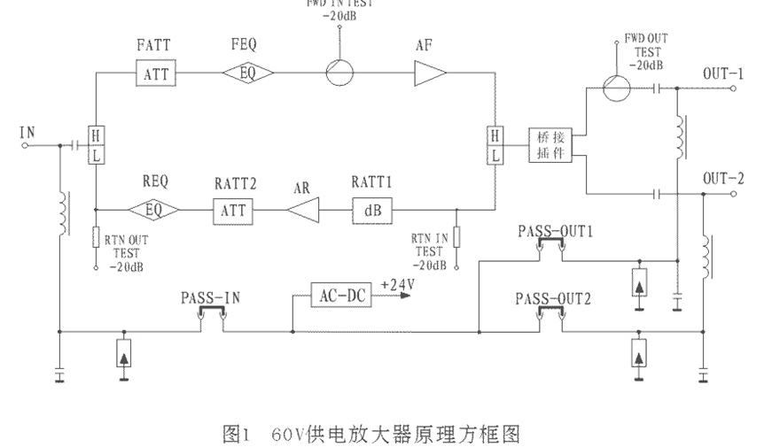 4734H野外型两路干线放大器(单模块推挽输出)