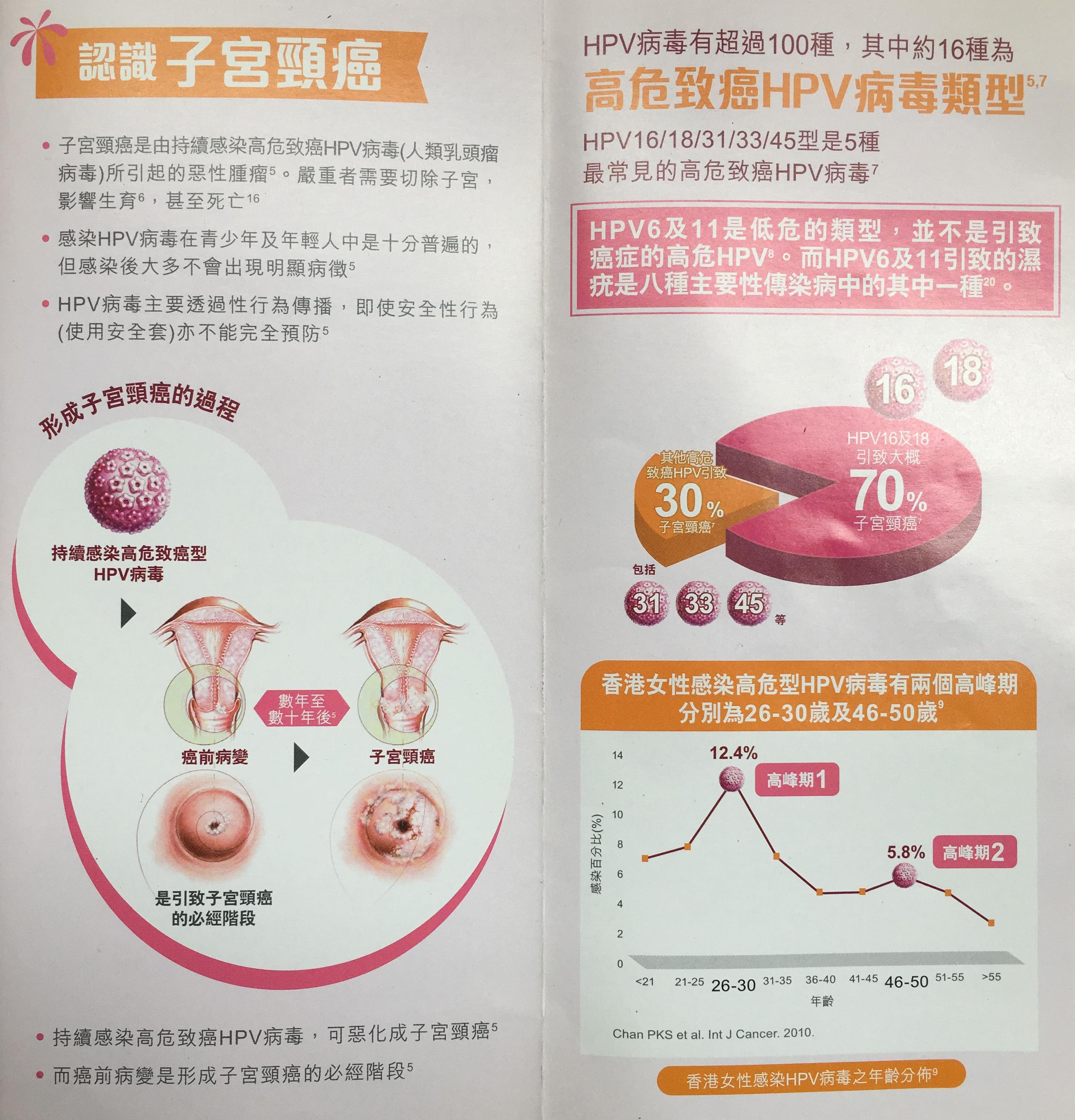 宫颈癌疫苗(14合1)