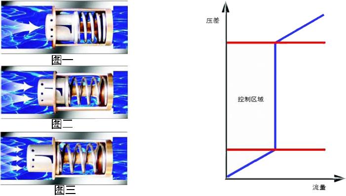 进口动态流量平衡阀