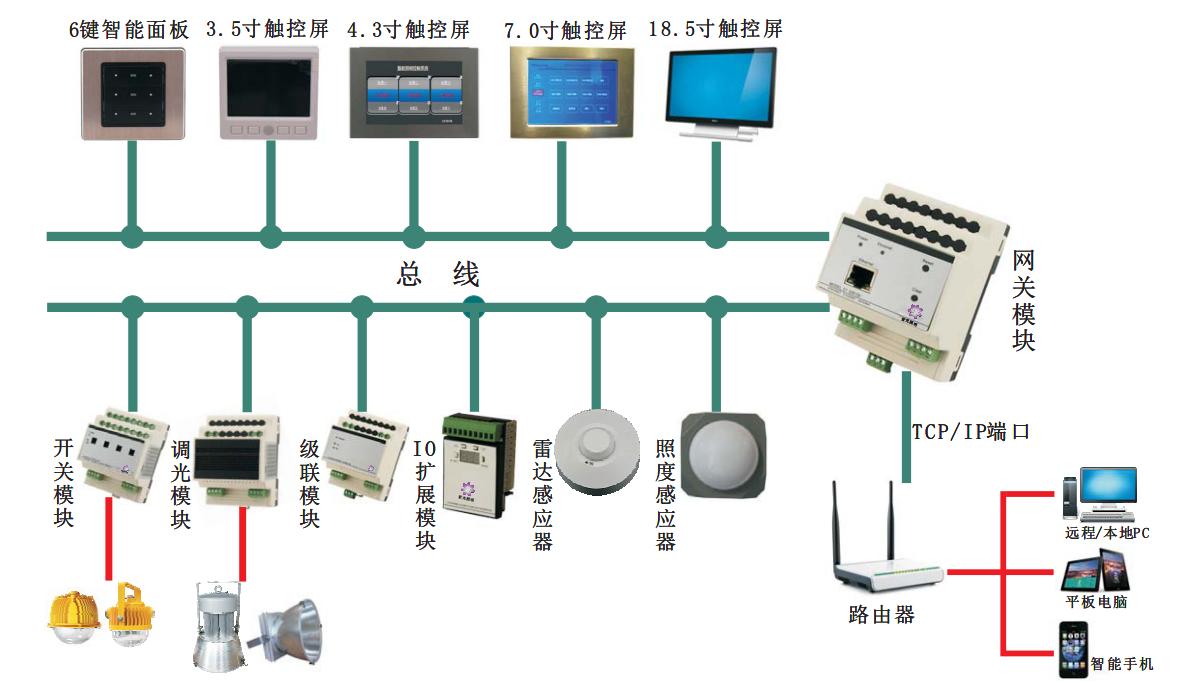 总线控制系统