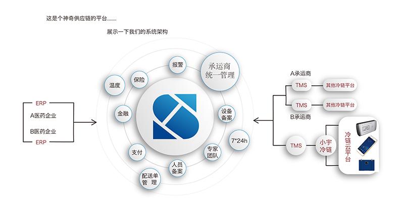 电子SCM供应商管理平台