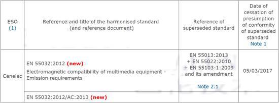 EN55032取代EN55022用于多媒体设备CE认证